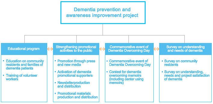 Dementia: key facts